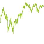 wikifolio-Chart: Dividenden weltweit (ETF-Werte)