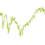 wikifolio-Chart: Anlage mit Turbos