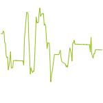wikifolio-Chart: 16-Wochen-Zyklus