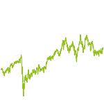 wikifolio-Chart: Dividenden Koenigsklasse