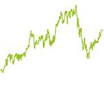 wikifolio-Chart: MHEQ Satellite Virtual Reality