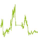 wikifolio-Chart: Exot. Hebelprodukte Testdepot