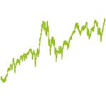 wikifolio-Chart: Global, Schwerpunkt Schweiz