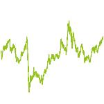 wikifolio-Chart: International Value Stocks