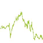 wikifolio-Chart: Bisset