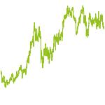 wikifolio-Chart: AGRAR99