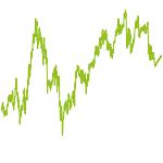 wikifolio-Chart: EAST-Chancen  mit ETF-Werten