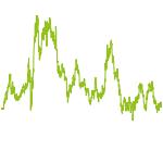 wikifolio-Chart: Jinvest
