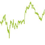 wikifolio-Chart: Wonderful Companys light