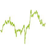 wikifolio-Chart: Acht Kostbarkeiten