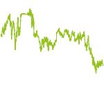 wikifolio-Chart: Smarte Anlage in DAX-Aktien