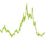 wikifolio-Chart: Trendfolge mit Hebel