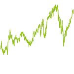 wikifolio-Chart: 10000