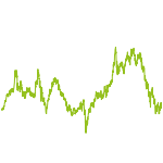 wikifolio-Chart: RudeInvest