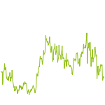 wikifolio-Chart: Value Potentials