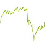 wikifolio-Chart: GRocket