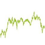 wikifolio-Chart: Diego DivRSL