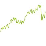 wikifolio-Chart: H.B.Kneis Mixed