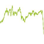 wikifolio-Chart: AIRC® Deutschland Top Momentum