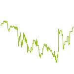 wikifolio-Chart: Testportfolio 3