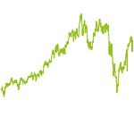 wikifolio-Chart: Long Term Megatrends