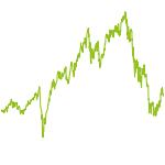 wikifolio-Chart: Hoch crazy