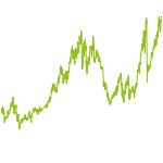 wikifolio-Chart: Mix Highflyers+Stabilizers