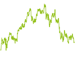 wikifolio-Chart: OTH Regensburg