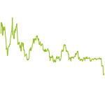 wikifolio-Chart: Bitcoin Crypto Invest