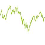 wikifolio-Chart: BuytheGap