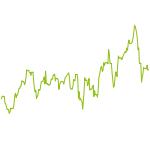wikifolio-Chart: AllTimeHigh-Follower