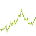 wikifolio-Chart: Hebelprodukte auf Blue Chips