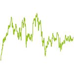 wikifolio-Chart: boersianer info – Dividenden