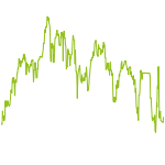 wikifolio-Chart: TRENDFOLGE ++