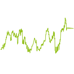 wikifolio-Chart: Dohlenstein ModLev PLUS