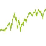 wikifolio-Chart: WREfficient Portfolio