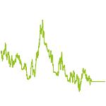 wikifolio-Chart: Trend-Strategie D30