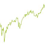 wikifolio-Chart: Top Return Risk Blend