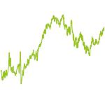 wikifolio-Chart: AuroraQ2-Flagship_Multi Asset