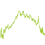 wikifolio-Chart: Holly Invest ChartTec