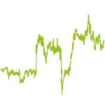 wikifolio-Chart: value & opportunity strategie