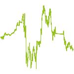 wikifolio-Chart: Trendfolge mit ETF-Werten