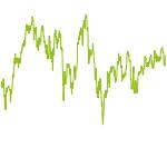 wikifolio-Chart: Muenzstr. vs Dax
