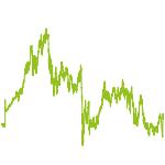 wikifolio-Chart: Netto-Wachstum