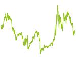wikifolio-Chart: Tschips Rockets
