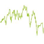 wikifolio-Chart: Selective Market Exposure