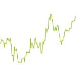 wikifolio-Chart: Bad News Portfolio