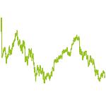 wikifolio-Chart: Strategie Deutschland-Spekulativ