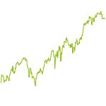 wikifolio-Chart: Modern-Value-Chart-Trades