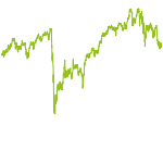 wikifolio-Chart: Dividendenperlen global